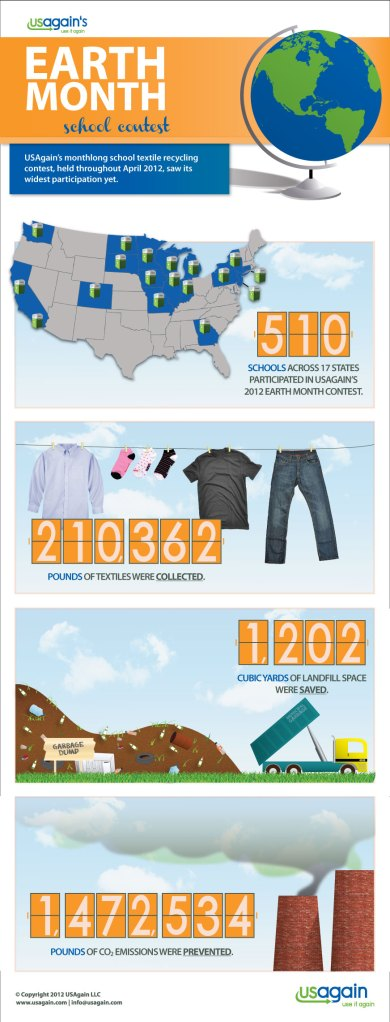 USAgain's Earth Month 2012 Infographic