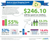 Back 2 school clothing shopping infographic