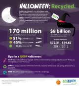 Infographic: Halloween recycling habits